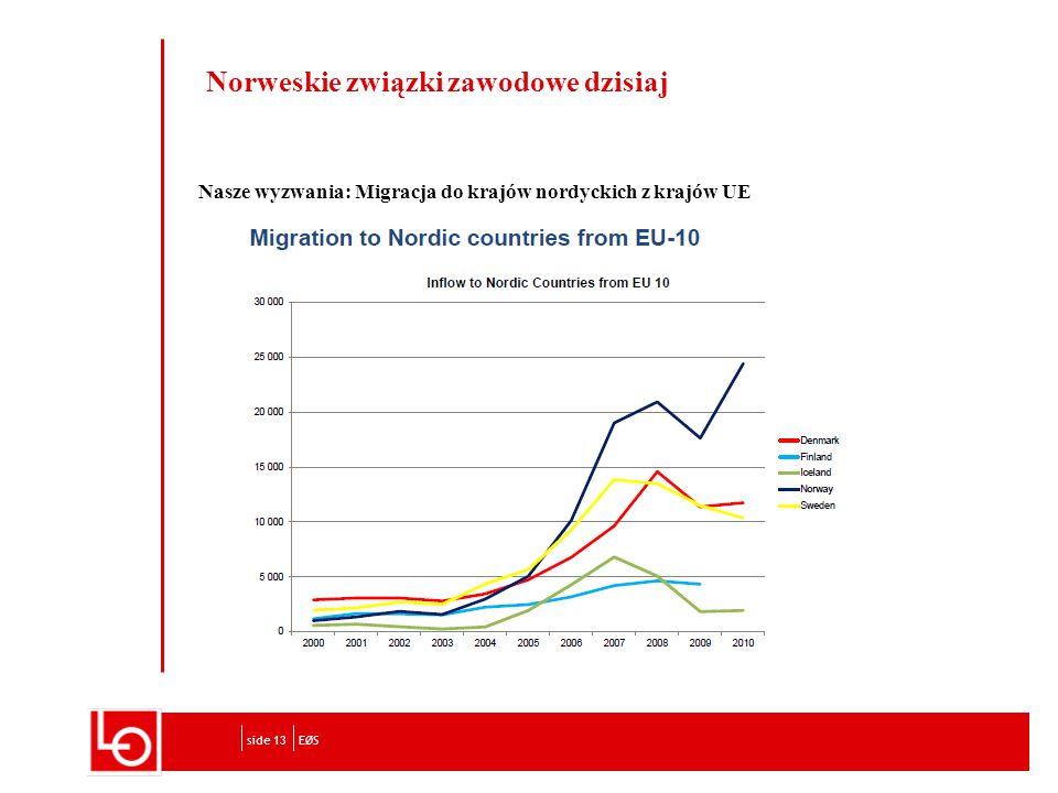 Norweskie związki zawodowe dzisiaj Nasze wyzwania: Migracja do krajów nordyckich z krajów UE EØSside 13