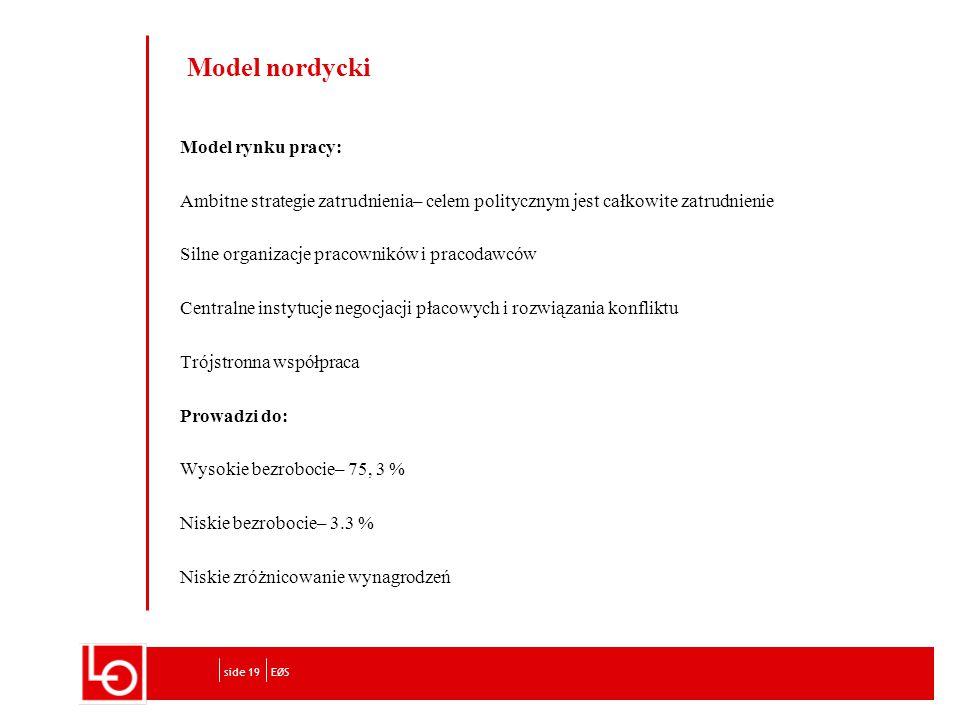 Model rynku pracy: Ambitne strategie zatrudnienia– celem politycznym jest całkowite zatrudnienie Silne organizacje pracowników i pracodawców Centralne instytucje negocjacji płacowych i rozwiązania konfliktu Trójstronna współpraca Prowadzi do: Wysokie bezrobocie– 75, 3 % Niskie bezrobocie– 3.3 % Niskie zróżnicowanie wynagrodzeń EØSside 19