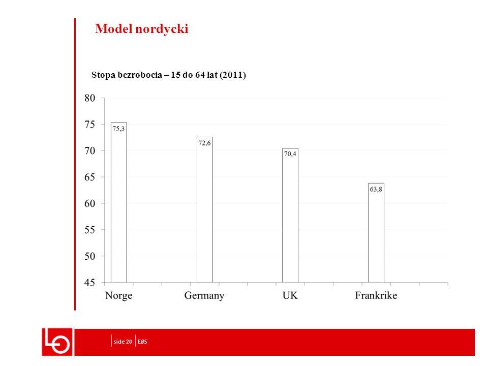 Stopa bezrobocia – 15 do 64 lat (2011) EØSside 20 Model nordycki