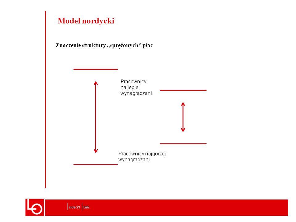 """Znaczenie struktury """"sprężonych płac EØSside 23 Model nordycki Pracownicy najlepiej wynagradzani Pracownicy najgorzej wynagradzani"""