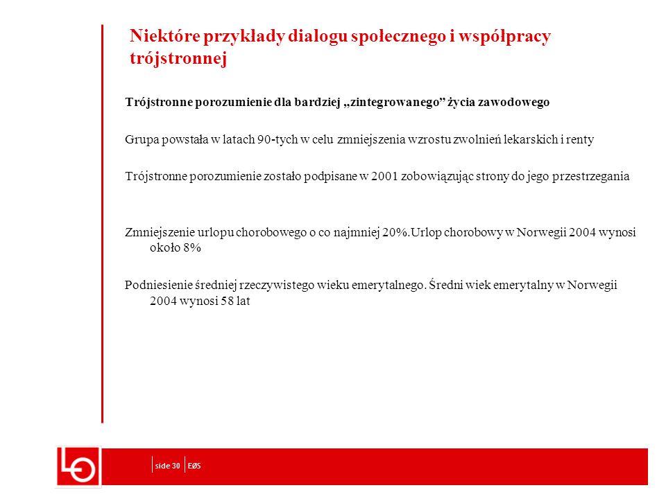 """Niektóre przykłady dialogu społecznego i współpracy trójstronnej Trójstronne porozumienie dla bardziej """"zintegrowanego życia zawodowego Grupa powstała w latach 90-tych w celu zmniejszenia wzrostu zwolnień lekarskich i renty Trójstronne porozumienie zostało podpisane w 2001 zobowiązując strony do jego przestrzegania Zmniejszenie urlopu chorobowego o co najmniej 20%.Urlop chorobowy w Norwegii 2004 wynosi około 8% Podniesienie średniej rzeczywistego wieku emerytalnego."""