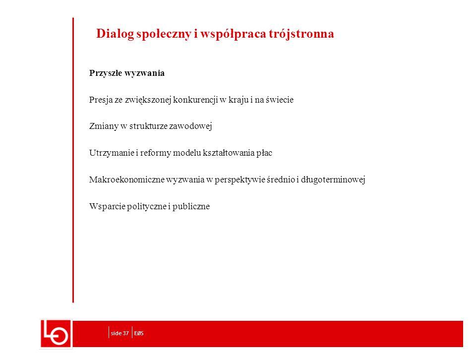 Dialog społeczny i współpraca trójstronna Przyszłe wyzwania Presja ze zwiększonej konkurencji w kraju i na świecie Zmiany w strukturze zawodowej Utrzymanie i reformy modelu kształtowania płac Makroekonomiczne wyzwania w perspektywie średnio i długoterminowej Wsparcie polityczne i publiczne EØSside 37