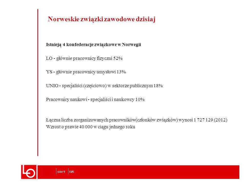 Norweskie związki zawodowe dzisiaj Istnieją 4 konfederacje związkowe w Norwegii LO - głównie pracownicy fizyczni 52% YS - głównie pracownicy umysłowi 13% UNIO - specjaliści (częściowo) w sektorze publicznym 18% Pracownicy naukowi - specjaliści i naukowcy 10% Łączna liczba zorganizowanych pracowników(członków związków) wynosi 1 727 129 (2012) Wzrost o prawie 40 000 w ciągu jednego roku EØSside 9