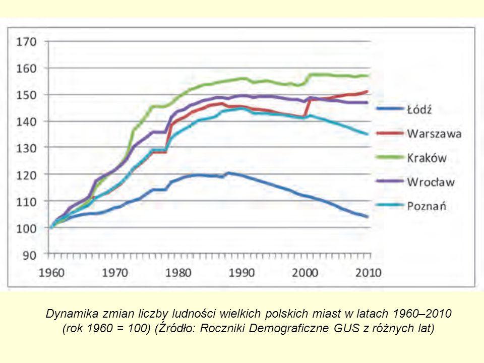 Dynamika zmian liczby ludności wielkich polskich miast w latach 1960–2010 (rok 1960 = 100) (Źródło: Roczniki Demograficzne GUS z różnych lat)