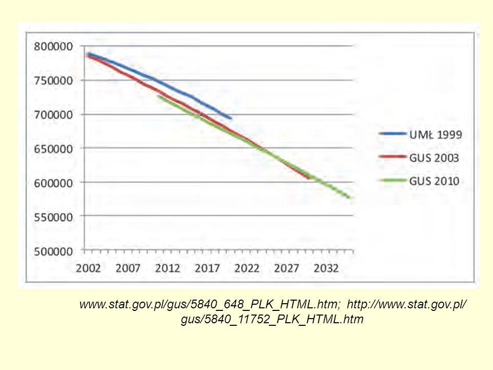 www.stat.gov.pl/gus/5840_648_PLK_HTML.htm; http://www.stat.gov.pl/ gus/5840_11752_PLK_HTML.htm