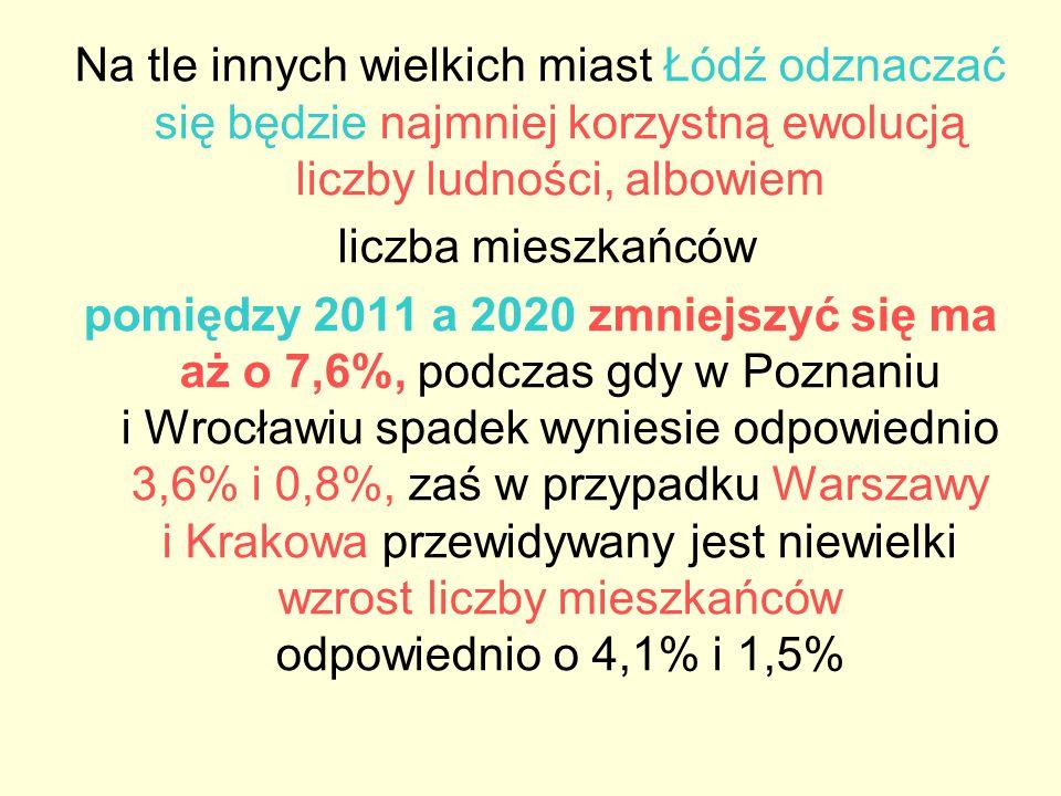 Na tle innych wielkich miast Łódź odznaczać się będzie najmniej korzystną ewolucją liczby ludności, albowiem liczba mieszkańców pomiędzy 2011 a 2020 z