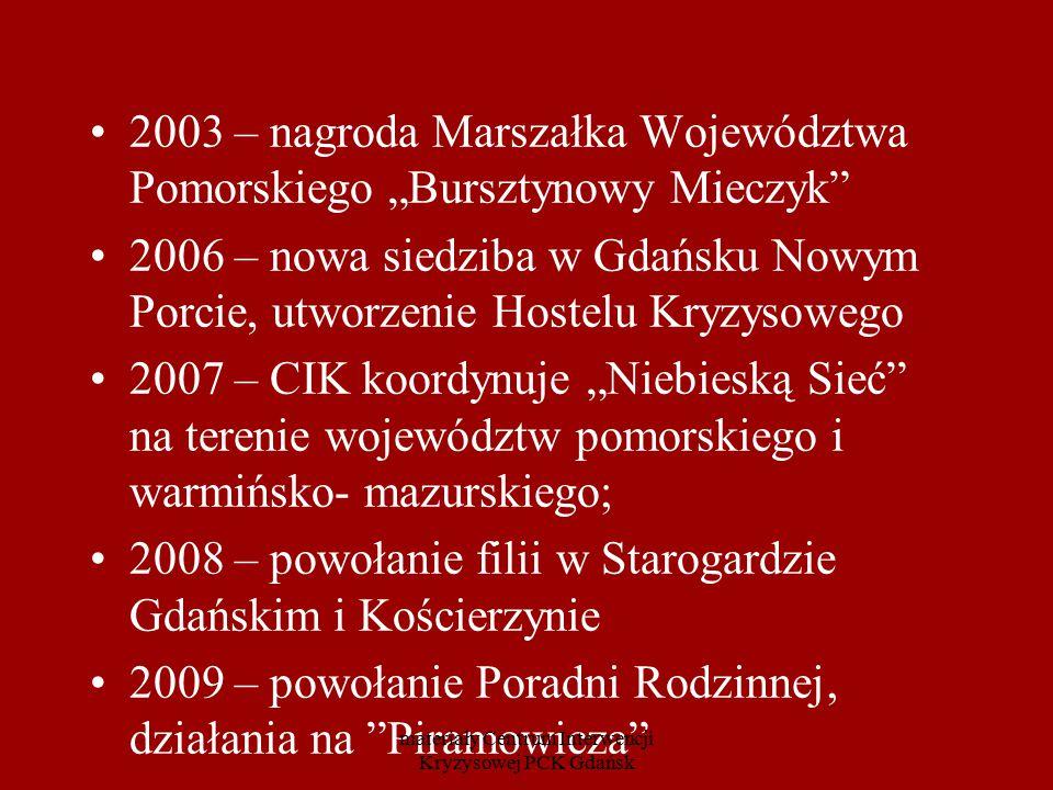 """2010 – włączenie CIK w działania Sieci Pomocy Ofiarom Przestępstw – porozumienie o współdziałaniu z Ministerstwem Sprawiedliwości (CIK jednym z 16 ośrodków w Polsce) 2012 – rozpoczęcie działania w ramach Funduszu Pomocy Pokrzywdzonym, we współpracy z Ministerstwem Sprawiedliwości 2012 – rozpoczęcie działania Poradni Młodzieżowej """"Impuls materiały Centrum Interwencji Kryzysowej PCK Gdańsk"""