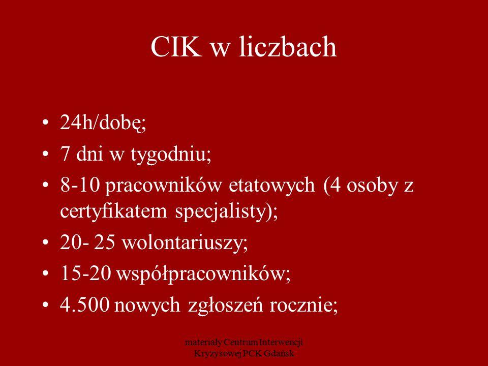 500-600 osób korzystających z dłuższych form pomocy; 1.700 specjalistycznych porad rocznie (głównie psychologicznych) 300 porad prawnych rocznie 40 – 50 osób rocznie korzystających ze schronienia w Hostelu Kryzysowym materiały Centrum Interwencji Kryzysowej PCK Gdańsk