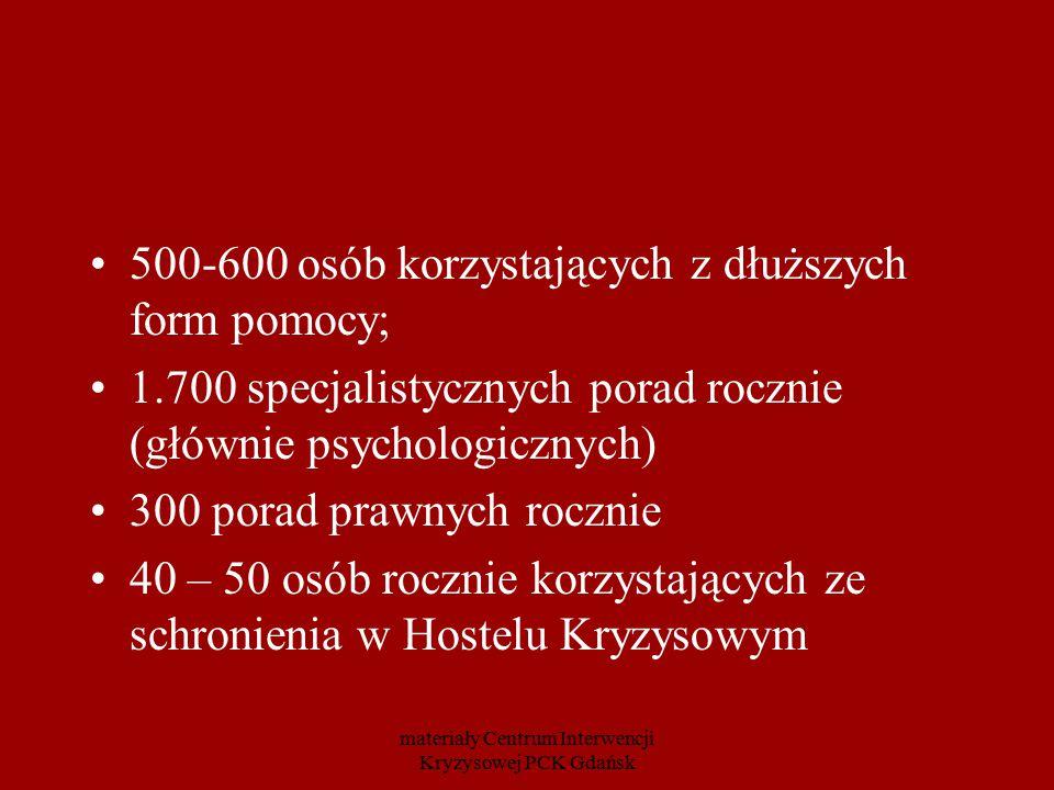 500-600 osób korzystających z dłuższych form pomocy; 1.700 specjalistycznych porad rocznie (głównie psychologicznych) 300 porad prawnych rocznie 40 –
