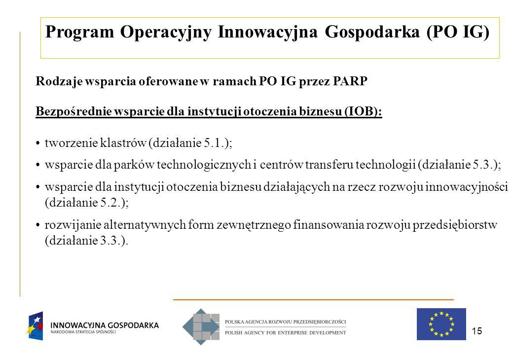 15 Program Operacyjny Innowacyjna Gospodarka (PO IG) Rodzaje wsparcia oferowane w ramach PO IG przez PARP Bezpośrednie wsparcie dla instytucji otoczenia biznesu (IOB): tworzenie klastrów (działanie 5.1.); wsparcie dla parków technologicznych i centrów transferu technologii (działanie 5.3.); wsparcie dla instytucji otoczenia biznesu działających na rzecz rozwoju innowacyjności (działanie 5.2.); rozwijanie alternatywnych form zewnętrznego finansowania rozwoju przedsiębiorstw (działanie 3.3.).