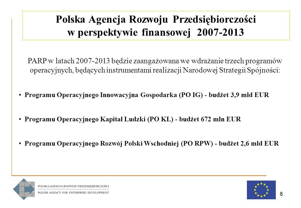 6 PARP w latach 2007-2013 będzie zaangażowana we wdrażanie trzech programów operacyjnych, będących instrumentami realizacji Narodowej Strategii Spójności: Programu Operacyjnego Innowacyjna Gospodarka (PO IG) - budżet 3,9 mld EUR Programu Operacyjnego Kapitał Ludzki (PO KL) - budżet 672 mln EUR Programu Operacyjnego Rozwój Polski Wschodniej (PO RPW) - budżet 2,6 mld EUR Polska Agencja Rozwoju Przedsiębiorczości w perspektywie finansowej 2007-2013
