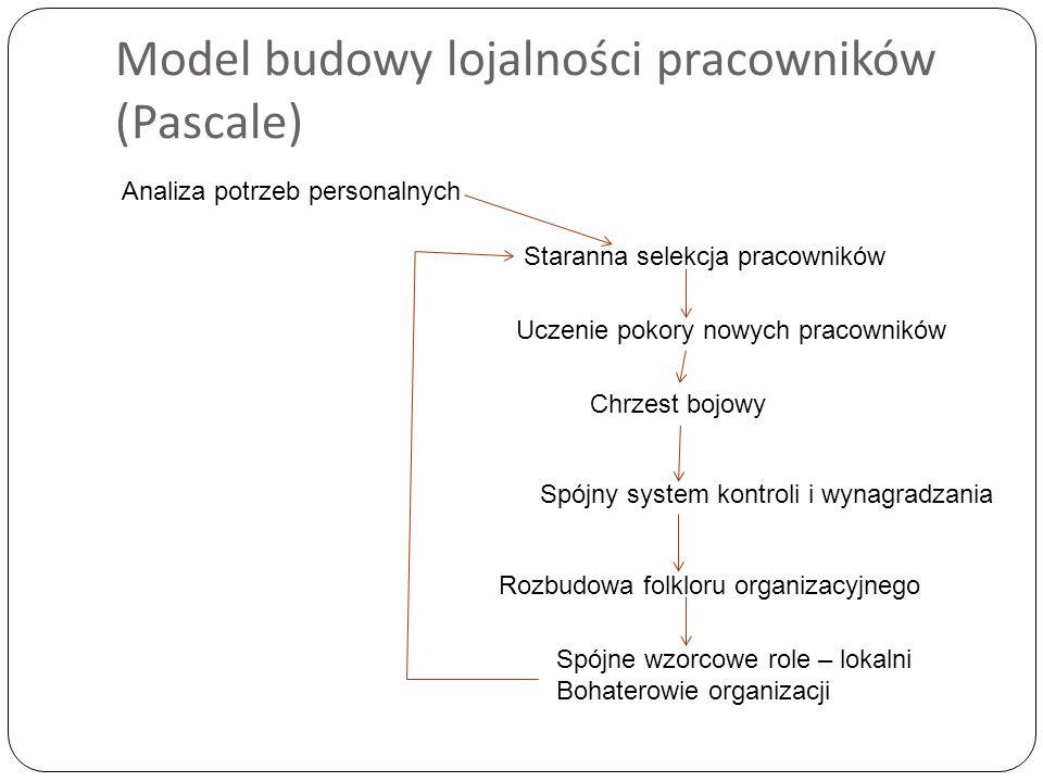 Model budowy lojalności pracowników (Pascale) Analiza potrzeb personalnych Staranna selekcja pracowników Uczenie pokory nowych pracowników Chrzest boj