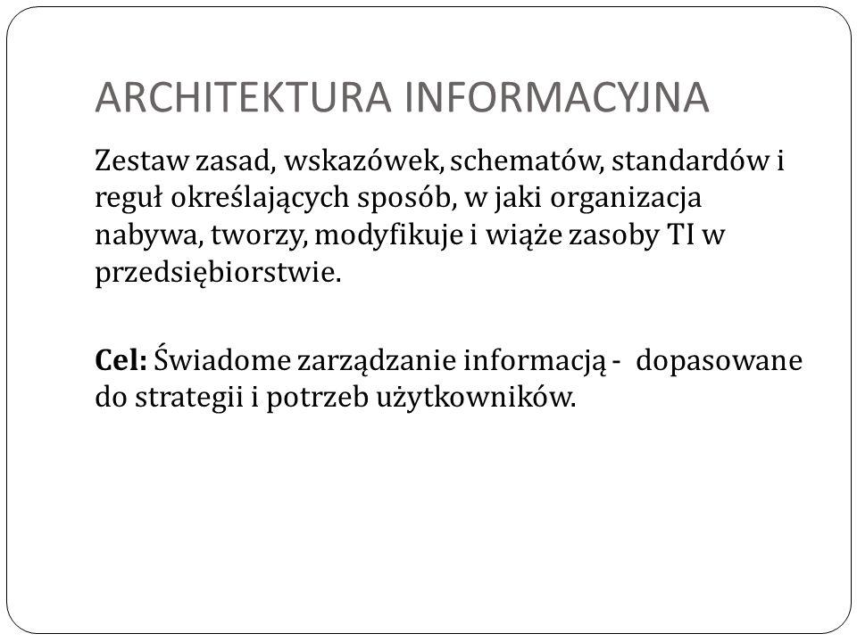 ARCHITEKTURA INFORMACYJNA Zestaw zasad, wskazówek, schematów, standardów i reguł określających sposób, w jaki organizacja nabywa, tworzy, modyfikuje i