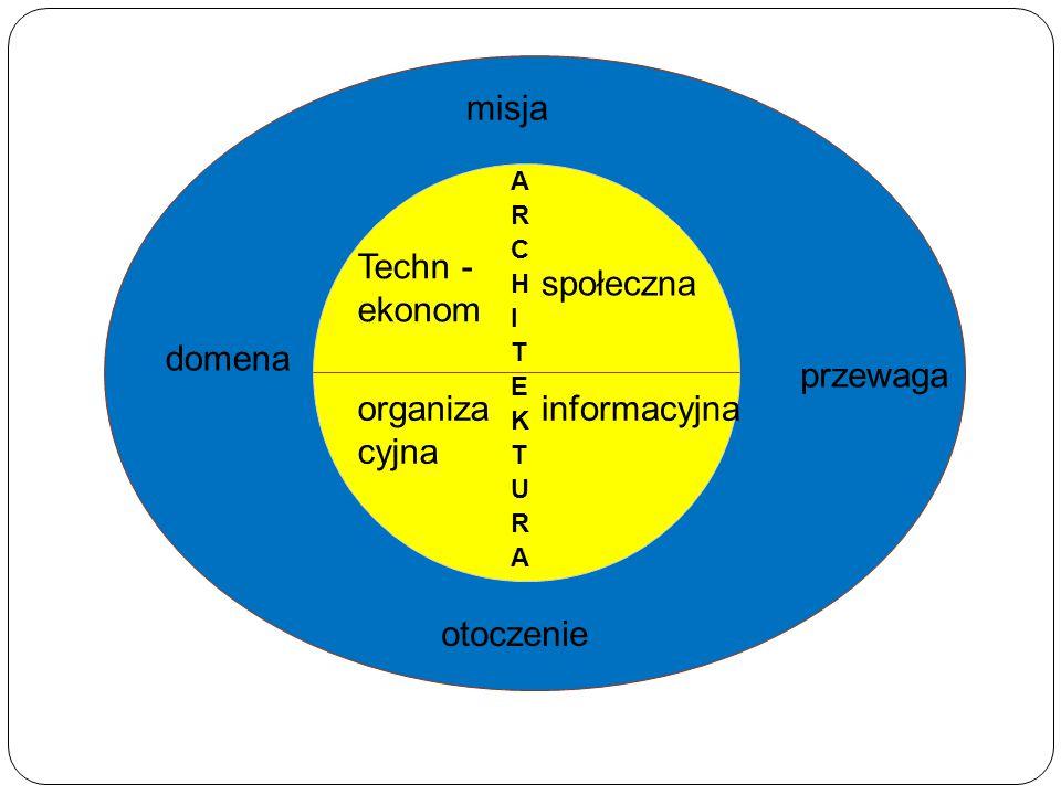 misja domena przewaga otoczenie Techn - ekonom społeczna organiza cyjna informacyjna