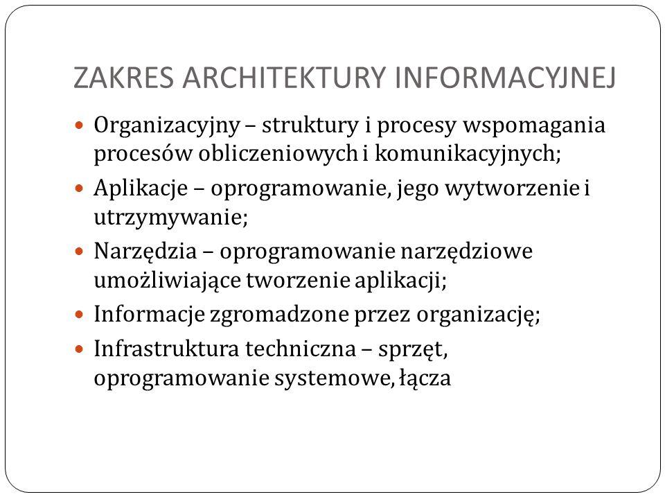 ZAKRES ARCHITEKTURY INFORMACYJNEJ Organizacyjny – struktury i procesy wspomagania procesów obliczeniowych i komunikacyjnych; Aplikacje – oprogramowani