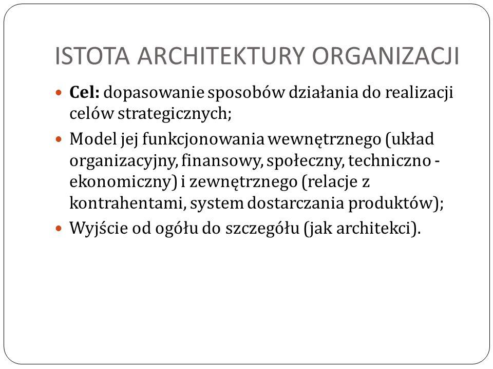 ISTOTA ARCHITEKTURY ORGANIZACJI Cel: dopasowanie sposobów działania do realizacji celów strategicznych; Model jej funkcjonowania wewnętrznego (układ o