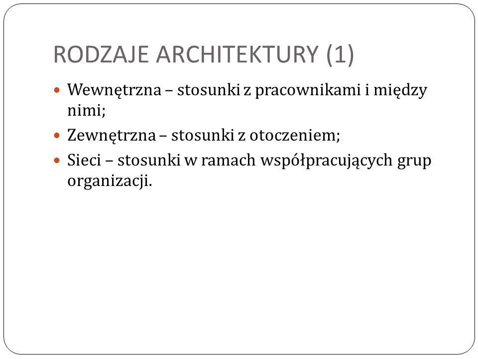 RODZAJE ARCHITEKTURY (1) Wewnętrzna – stosunki z pracownikami i między nimi; Zewnętrzna – stosunki z otoczeniem; Sieci – stosunki w ramach współpracuj