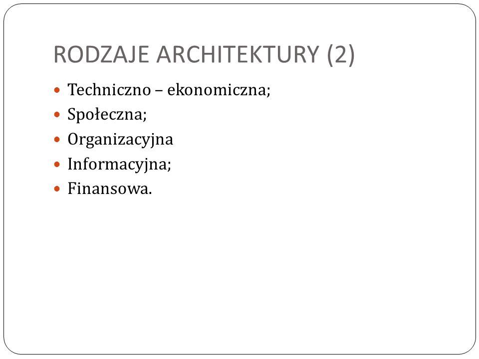 RODZAJE ARCHITEKTURY (2) Techniczno – ekonomiczna; Społeczna; Organizacyjna Informacyjna; Finansowa.