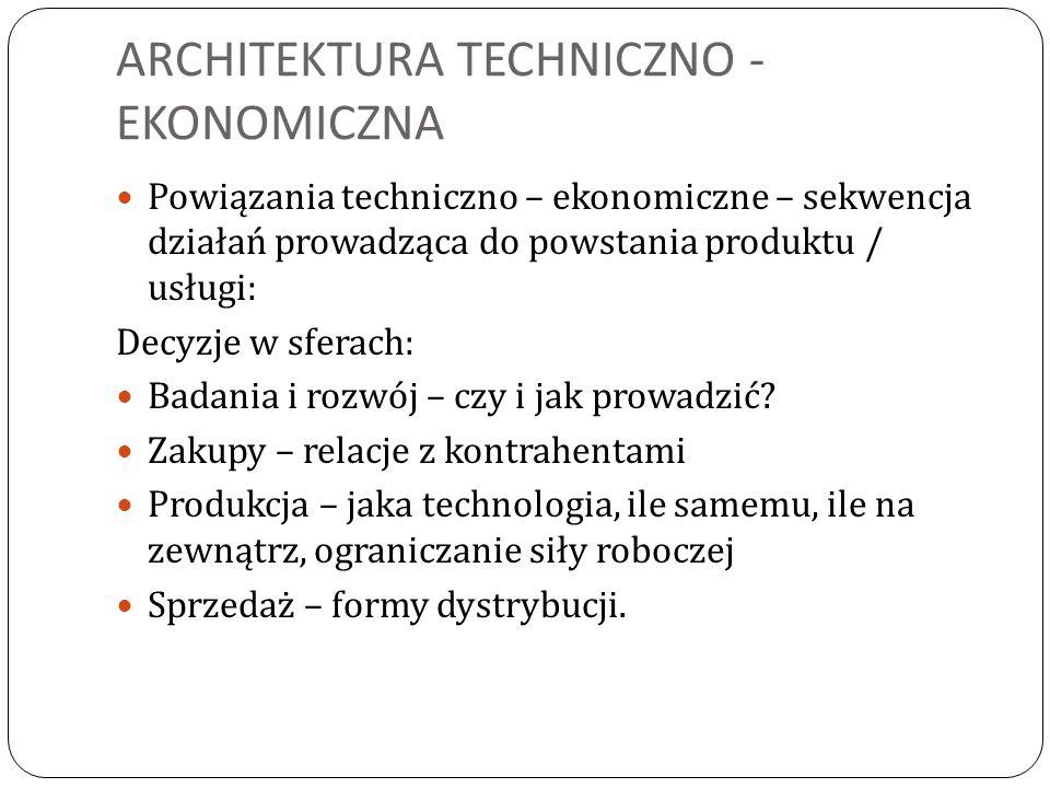 ARCHITEKTURA TECHNICZNO - EKONOMICZNA Powiązania techniczno – ekonomiczne – sekwencja działań prowadząca do powstania produktu / usługi: Decyzje w sfe