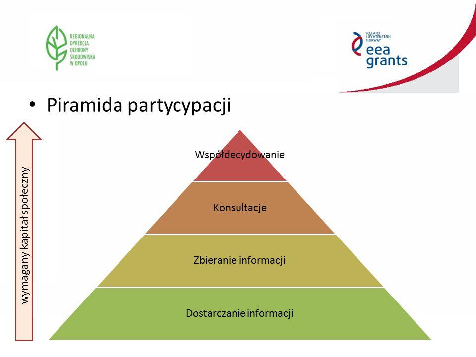 Piramida partycypacji Współdecydowanie Konsultacje Zbieranie informacji Dostarczanie informacji wymagany kapitał społeczny