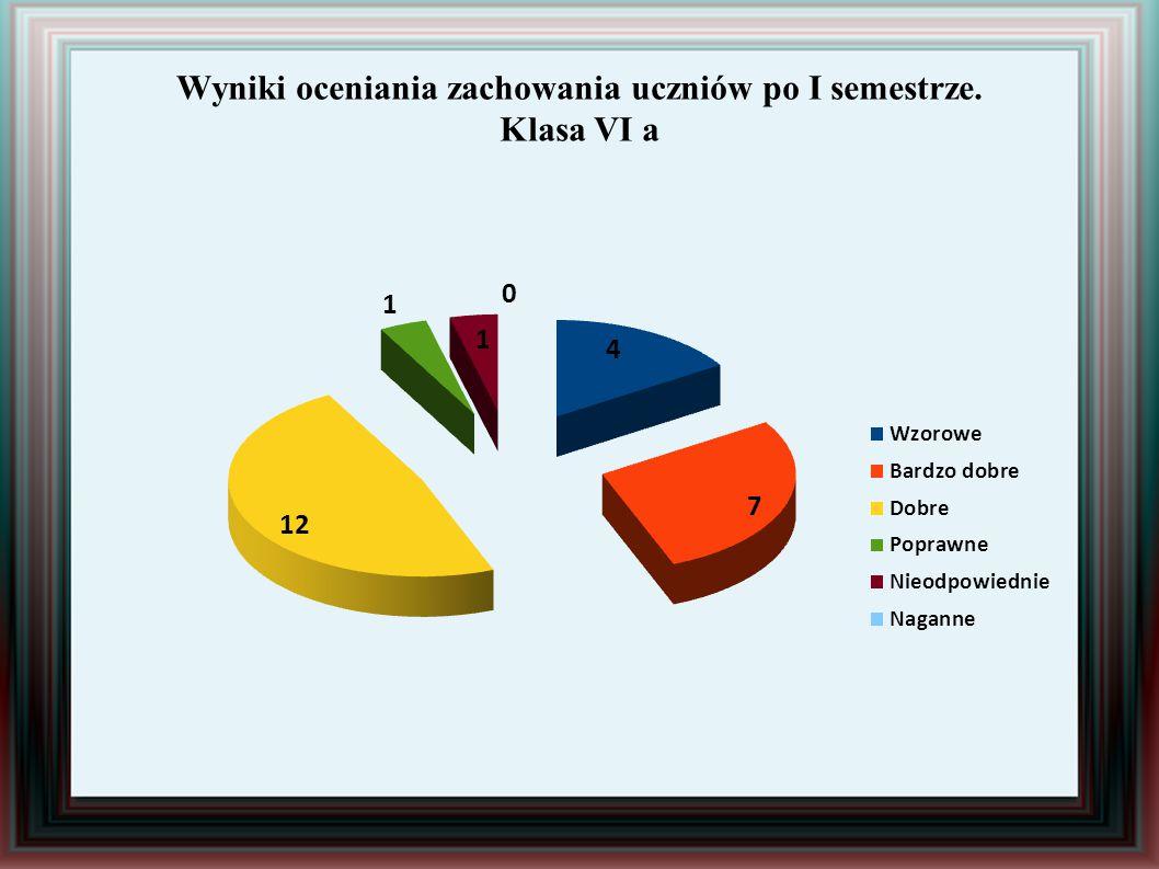 Wyniki oceniania zachowania uczniów po I semestrze. Klasa VI a