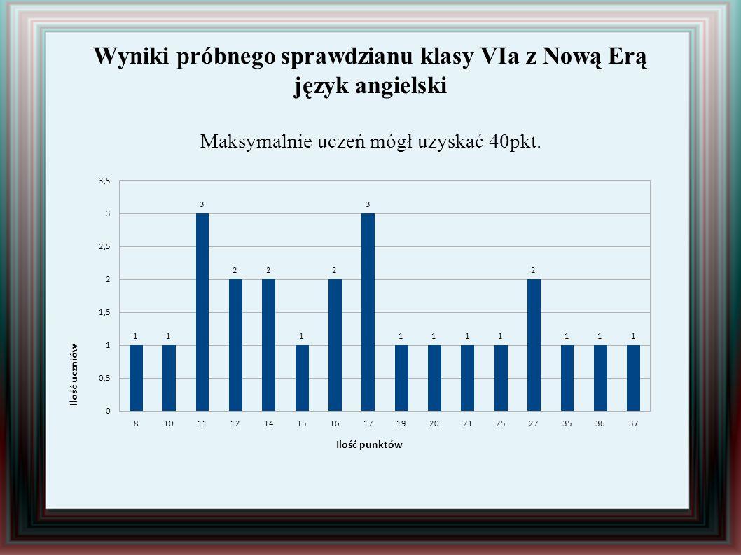 Wyniki próbnego sprawdzianu klasy VIa z Nową Erą język angielski Maksymalnie uczeń mógł uzyskać 40pkt.