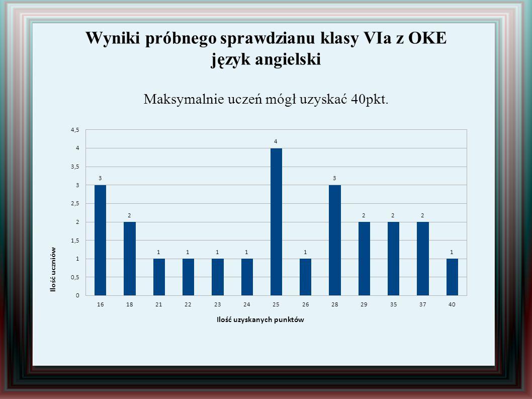 Wyniki próbnego sprawdzianu klasy VIa z OKE język angielski Maksymalnie uczeń mógł uzyskać 40pkt.
