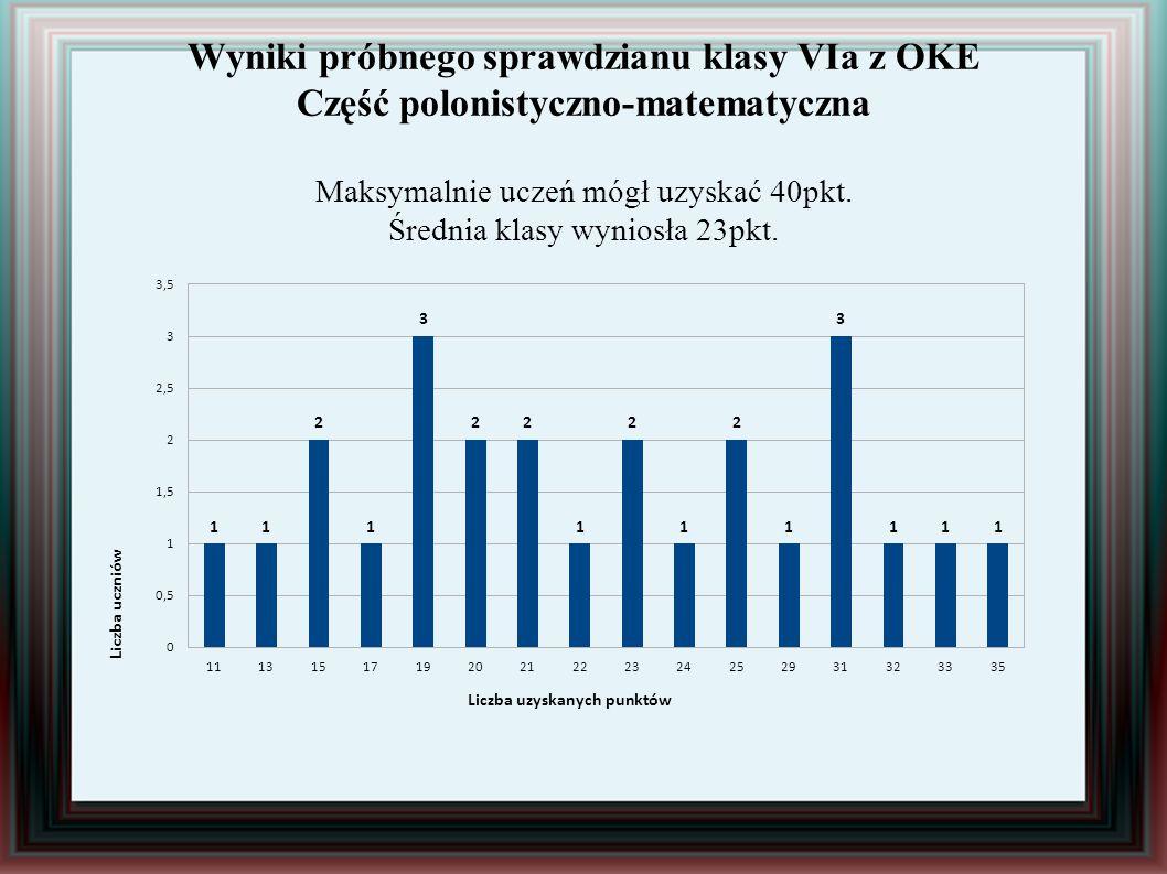 Wyniki próbnego sprawdzianu klasy VIa z OKE Część polonistyczno-matematyczna Maksymalnie uczeń mógł uzyskać 40pkt. Średnia klasy wyniosła 23pkt.