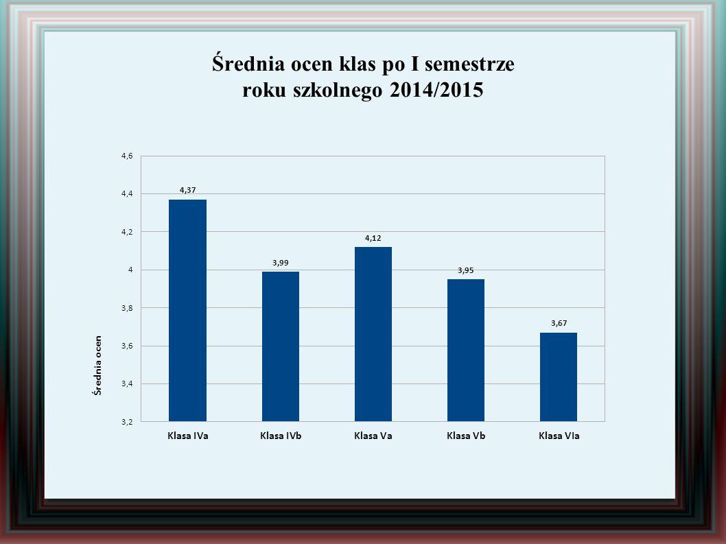 Średnia ocen klas po I semestrze roku szkolnego 2014/2015