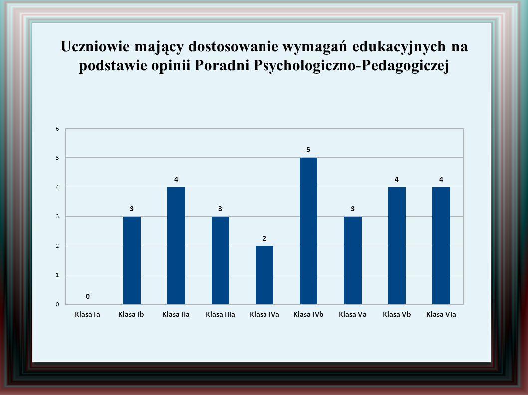 Uczniowie mający dostosowanie wymagań edukacyjnych na podstawie opinii Poradni Psychologiczno-Pedagogiczej