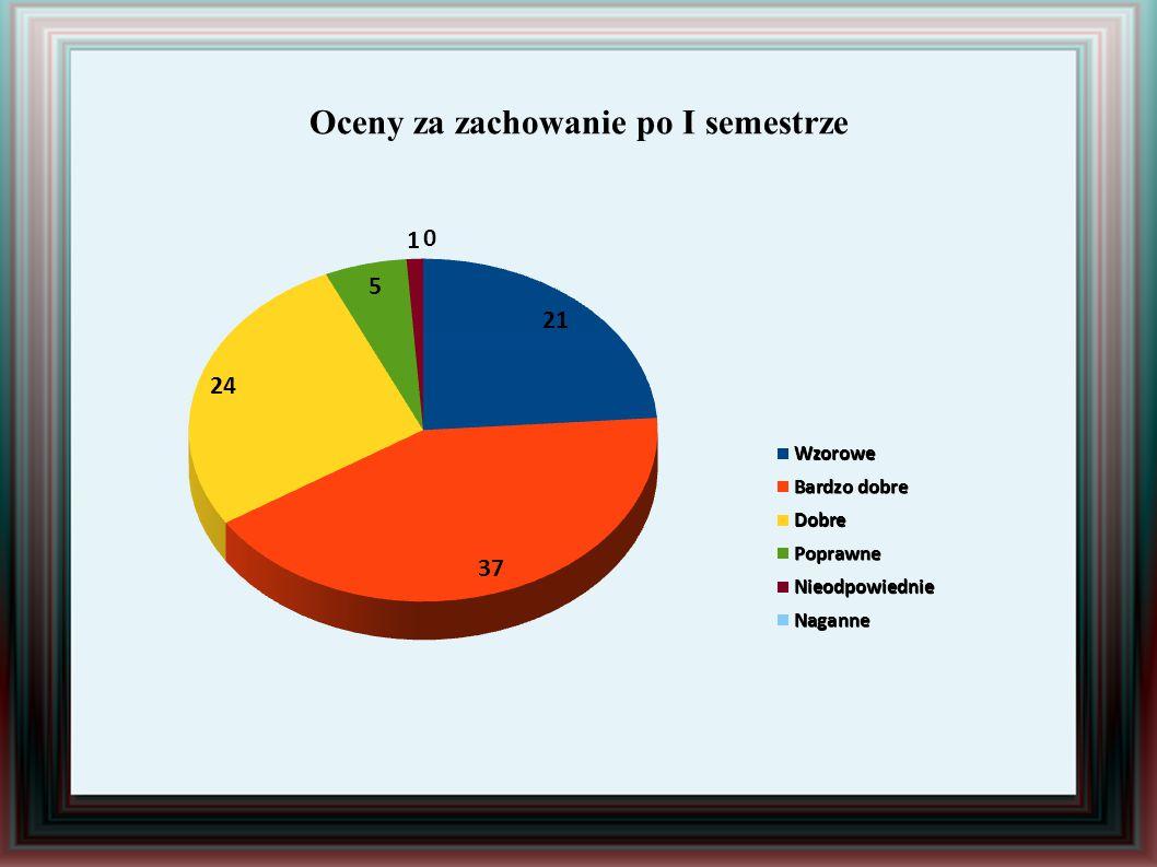 Wyniki oceniania zachowania uczniów po I semestrze. Klasa IV a