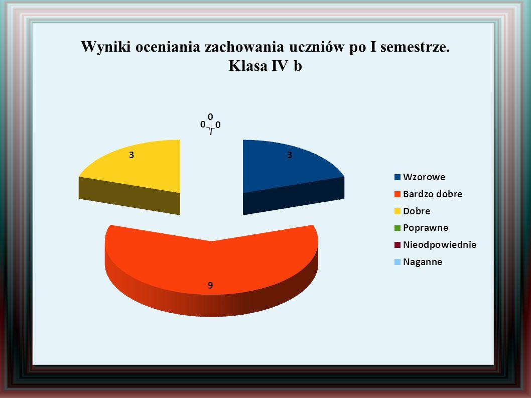 Wyniki oceniania zachowania uczniów po I semestrze. Klasa IV b