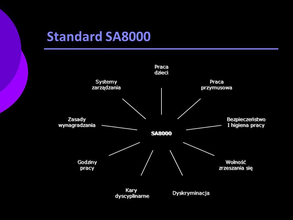Standard SA8000 SA8000 Pracadzieci Pracaprzymusowa Bezpieczeństwo I higiena pracy Wolność zrzeszania się DyskryminacjaKarydyscyplinarne Godzinypracy Zasadywynagradzania Systemyzarządzania