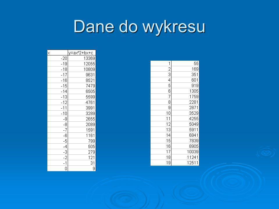 Dane do wykresu