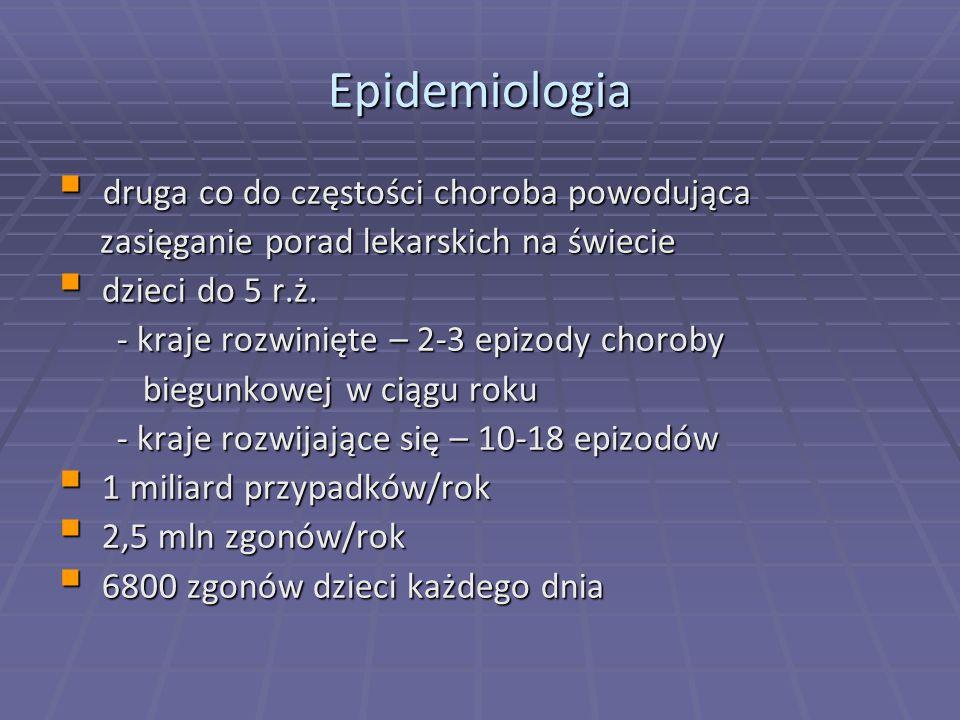 Epidemiologia  druga co do częstości choroba powodująca zasięganie porad lekarskich na świecie zasięganie porad lekarskich na świecie  dzieci do 5 r.ż.