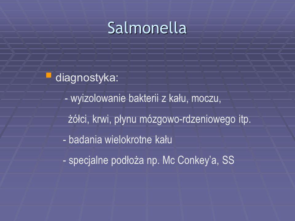 Salmonella  diagnostyka: - wyizolowanie bakterii z kału, moczu, żółci, krwi, płynu mózgowo-rdzeniowego itp. - badania wielokrotne kału - specjalne po