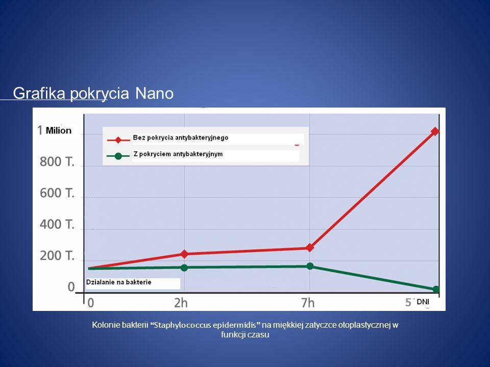 System filtrów F – elastyczne pokrycie NANO Zalety pokrycia uvex Nano antybakteryjne biokompatybilne trwałe Nano-pokrycie
