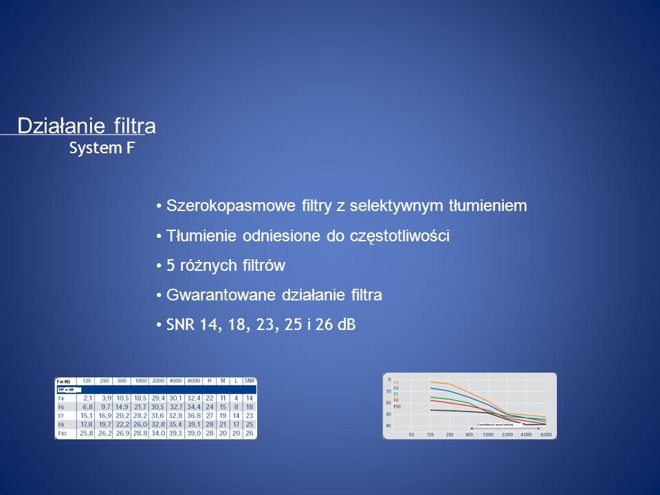System F Szerokopasmowe filtry z selektywnym tłumieniem Tłumienie odniesione do częstotliwości 5 różnych filtrów Gwarantowane działanie filtra SNR 14, 18, 23, 25 i 26 dB Działanie filtra