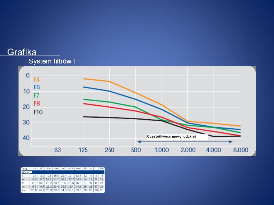 System F Szerokopasmowe filtry z selektywnym tłumieniem Tłumienie odniesione do częstotliwości 5 różnych filtrów Gwarantowane działanie filtra SNR 14,