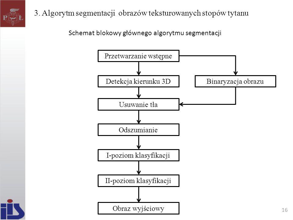 3. Algorytm segmentacji obrazów teksturowanych stopów tytanu Przetwarzanie wstępne Detekcja kierunku 3D Usuwanie tła Odszumianie I-poziom klasyfikacji