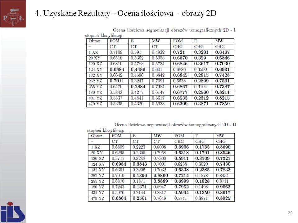 4. Uzyskane Rezultaty – Ocena ilościowa - obrazy 2D 29
