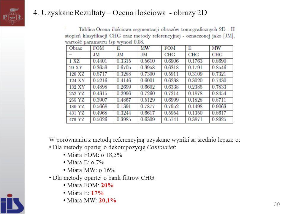 4. Uzyskane Rezultaty – Ocena ilościowa - obrazy 2D W porównaniu z metodą referencyjną uzyskane wyniki są średnio lepsze o: Dla metody opartej o dekom