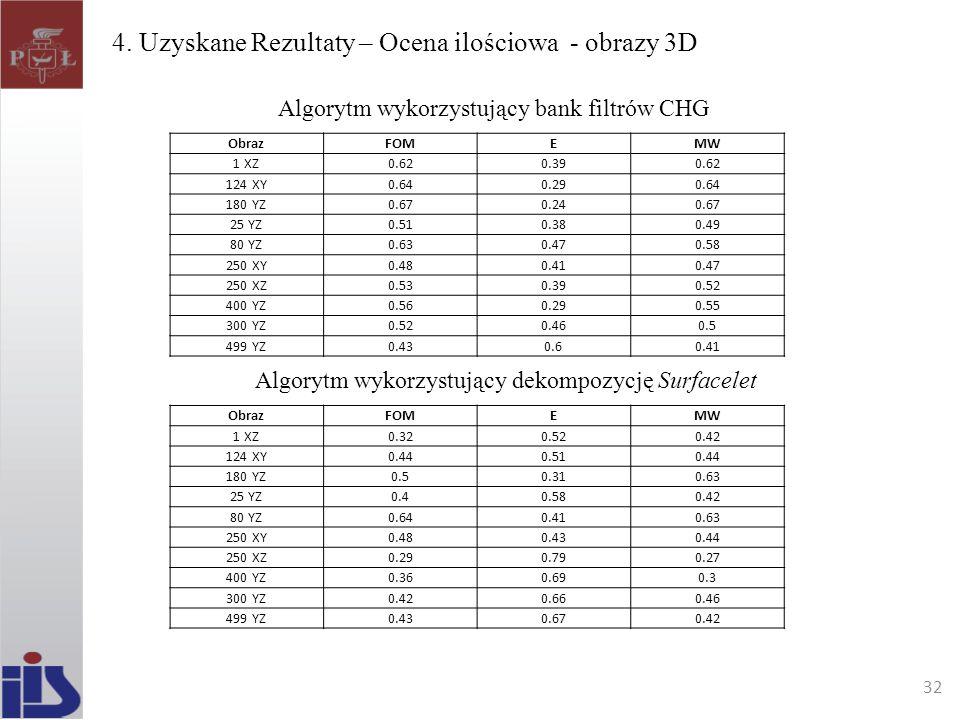 4. Uzyskane Rezultaty – Ocena ilościowa - obrazy 3D 32 ObrazFOMEMW 1 XZ0.620.390.62 124 XY0.640.290.64 180 YZ0.670.240.67 25 YZ0.510.380.49 80 YZ0.630