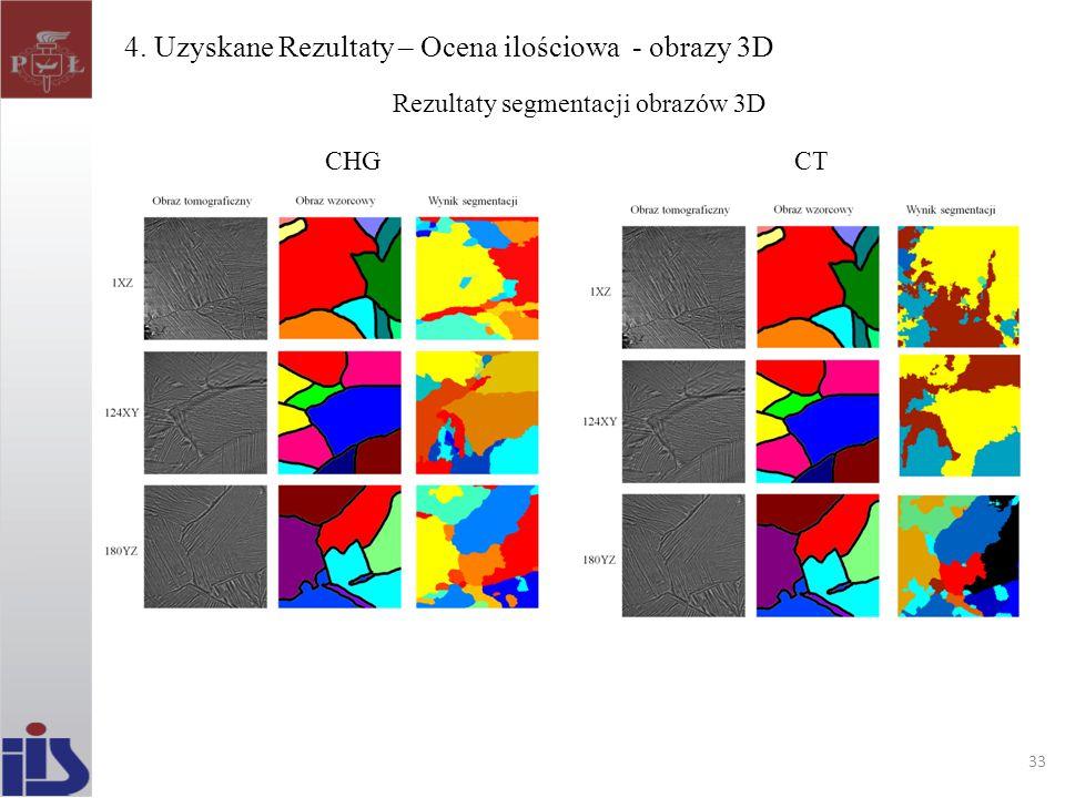 4. Uzyskane Rezultaty – Ocena ilościowa - obrazy 3D 33 Rezultaty segmentacji obrazów 3D CHGCT