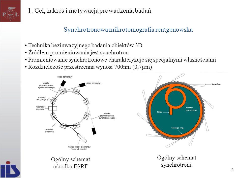 1. Cel, zakres i motywacja prowadzenia badań Synchrotronowa mikrotomografia rentgenowska Technika bezinwazyjnego badania obiektów 3D Źródłem promienio