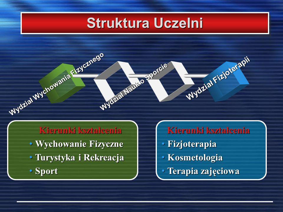 Struktura Uczelni Wydział Wychowania Fizycznego Wydział Fizjoterapii Kierunki kształcenia Wychowanie Fizyczne Wychowanie Fizyczne Turystyka i Rekreacj