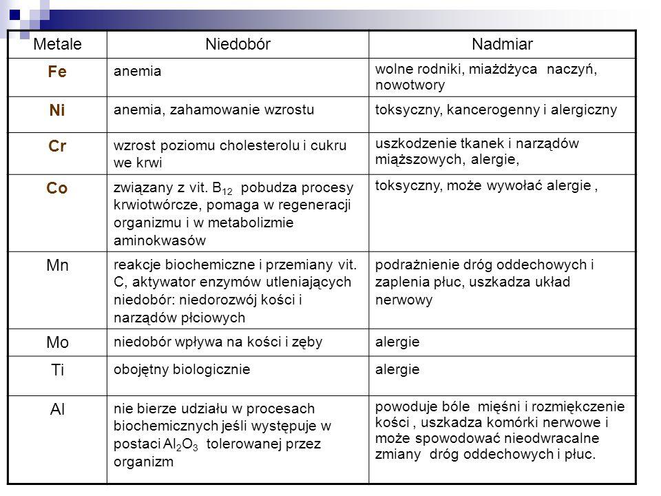 MetaleNiedobórNadmiar Fe anemia wolne rodniki, miażdżyca naczyń, nowotwory Ni anemia, zahamowanie wzrostutoksyczny, kancerogenny i alergiczny Cr wzros