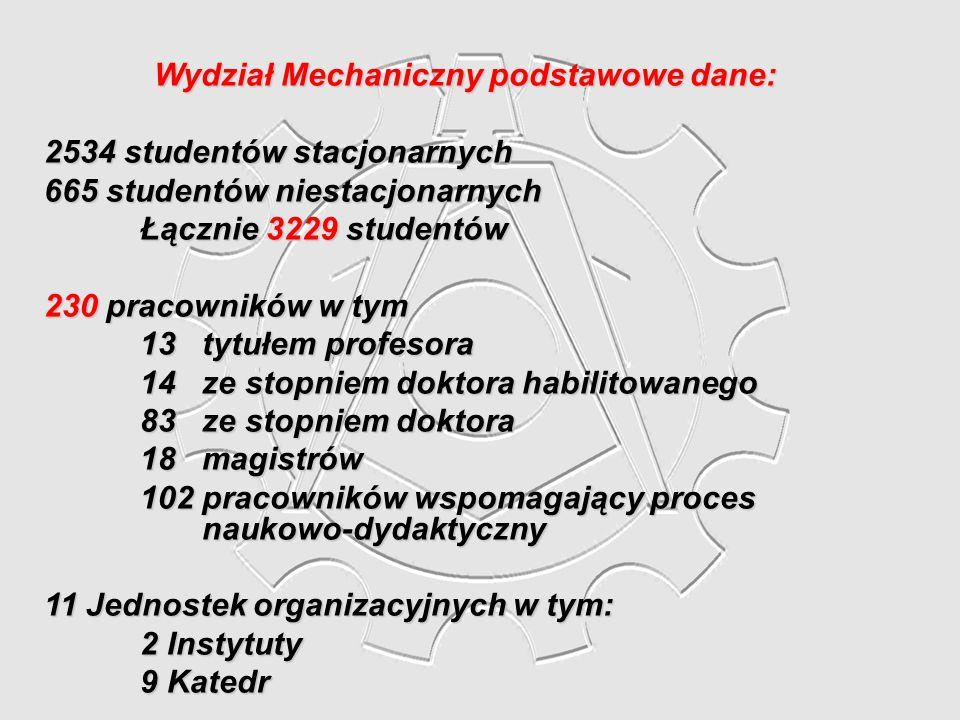 Wydział Mechaniczny podstawowe dane: 2534 studentów stacjonarnych 665 studentów niestacjonarnych Łącznie 3229 studentów 230 pracowników w tym 13 tytuł