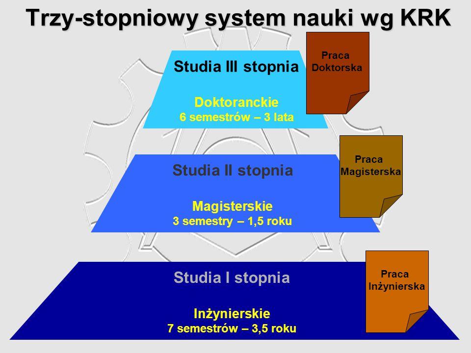 Trzy-stopniowy system nauki wg KRK Studia I stopnia Inżynierskie 7 semestrów – 3,5 roku Praca Inżynierska Studia II stopnia Magisterskie 3 semestry –