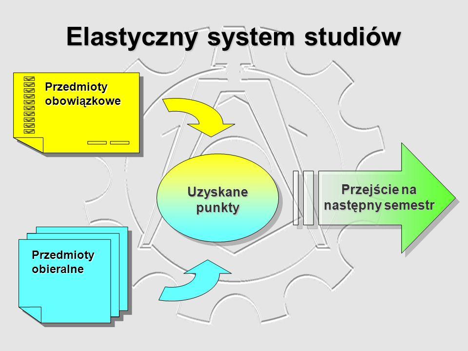 Elastyczny system studiów PrzedmiotyobieralnePrzedmiotyobieralne PrzedmiotyobowiązkowePrzedmiotyobowiązkowe Uzyskanepunkty Przejście na następny semes
